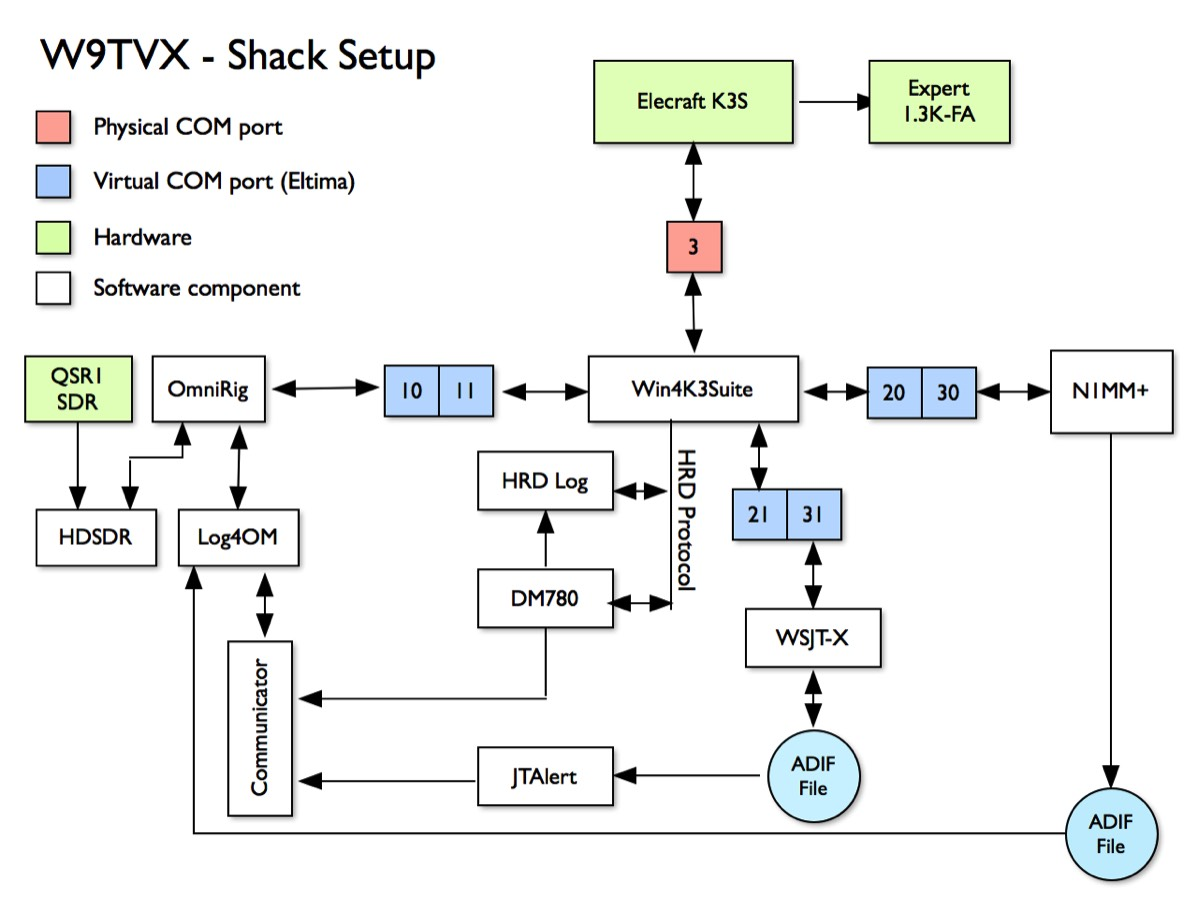 U R Mk Application Diagram furthermore Stacks Image C Fe X in addition Caae E A Cddb C Fc Dba likewise P together with Twopi. on ham radio station setup diagram